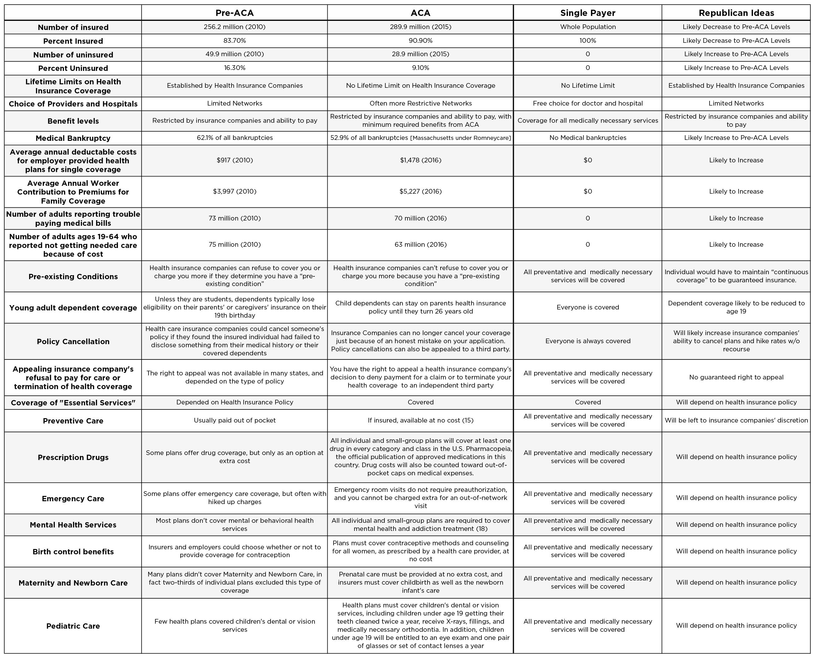 Healthcare Comparison Table