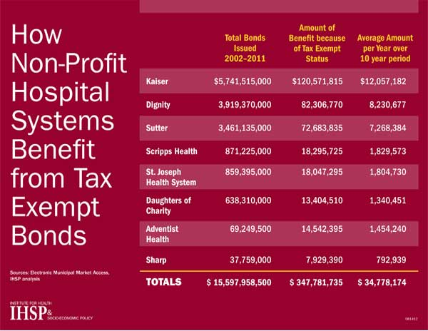 Top 5 Differences Between NFPs and For-Profit Hospitals