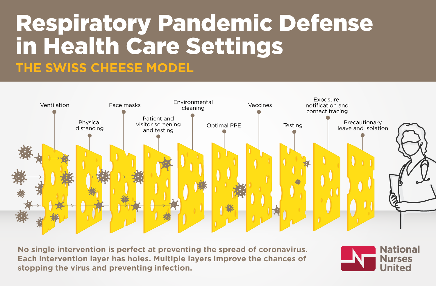 Respiratory Pandemic Defense in Health Care Settings: The Swiss Cheese Model