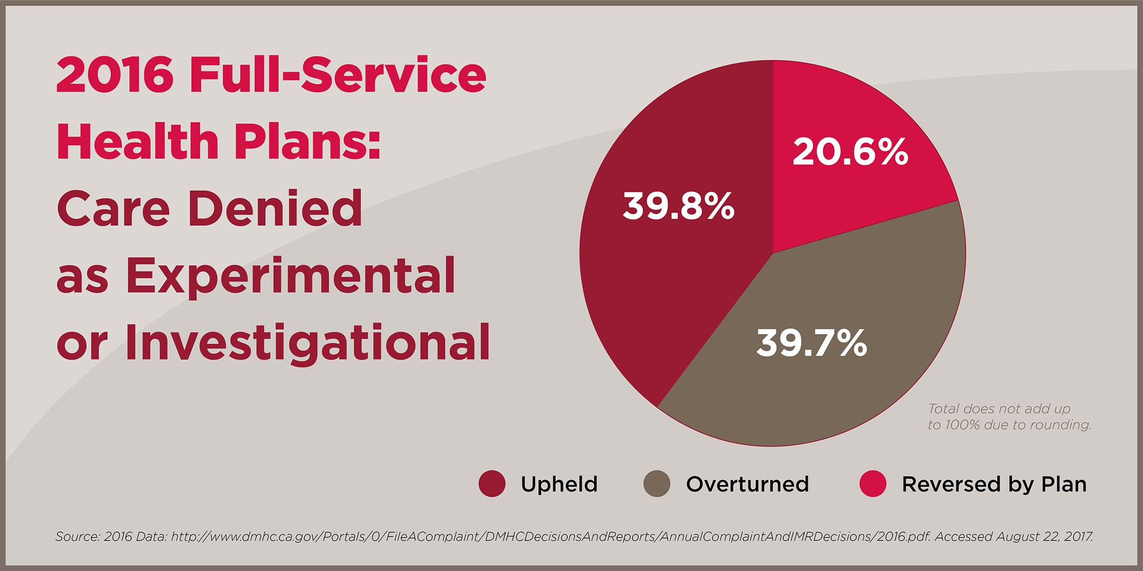 60-80% of Insurance Denials Overturned or Reversed When