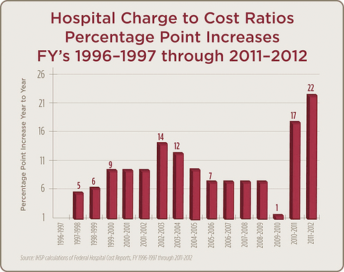 Hospital Charge to Cost Ratios Percentage Point Increases