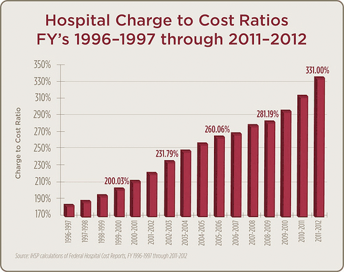 Hospital Cost to Charge Ratios